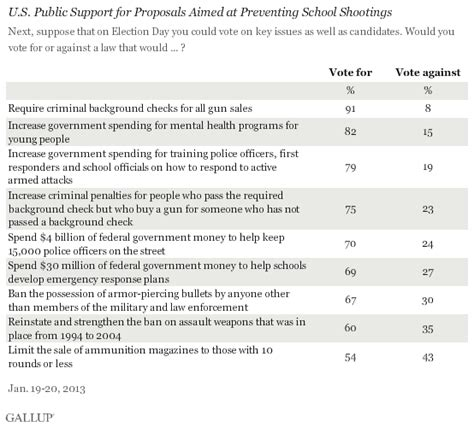 Gun Background Check Form Questions Americans Back Obama S Proposals To Address Gun Violence