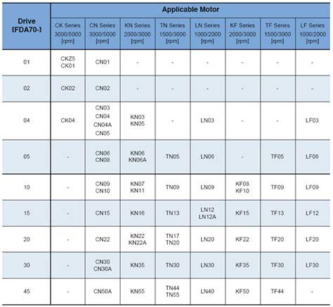 servo drive motor combination table id 4259712 product