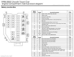 2002 lincoln town car fuse box diagram diagram
