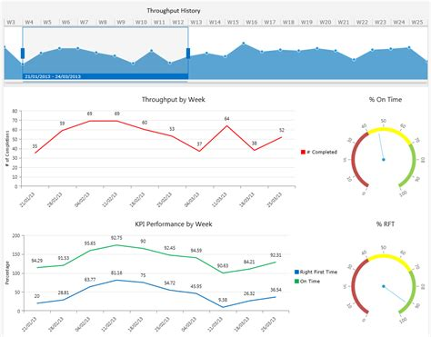 6 Essential Kpis For World Class Factory Performance Mestec On Time Delivery Kpi Template