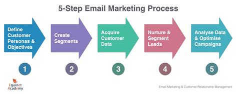 Email Marketing 1 by 2 Day On Email Marketing Lead Nurturing Course