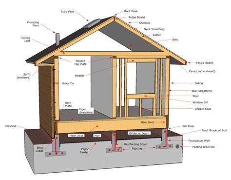 house structure parts names similiar house framing terminology keywords architecture