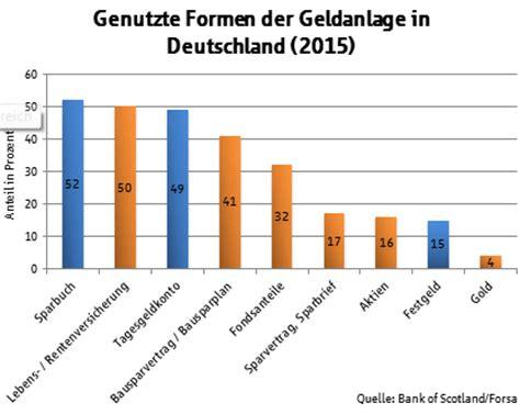 bank vergleich deutschland sparkonto vergleich sparbuch tages oder festgeld