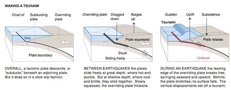 how big is a section how are tsunamis generated earth 501 contemporary