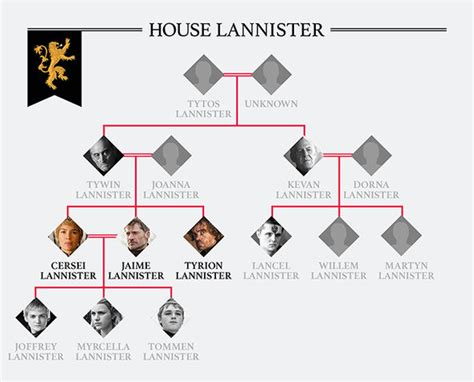 house lannister of thrones family tree how are the starks and