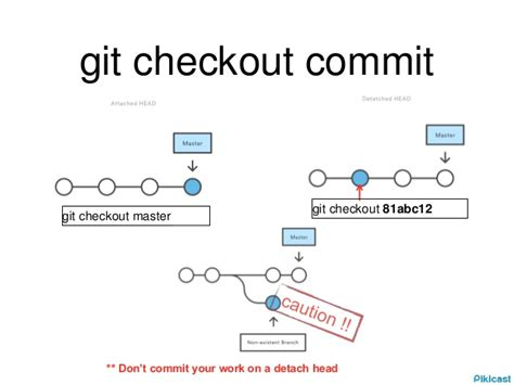 tutorial git push git tutorial