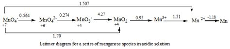 latimer diagram inorganic chemistry is there a way to determine if an