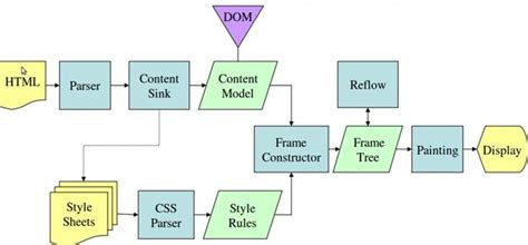 how browser works how browsers work behind the scenes of modern web