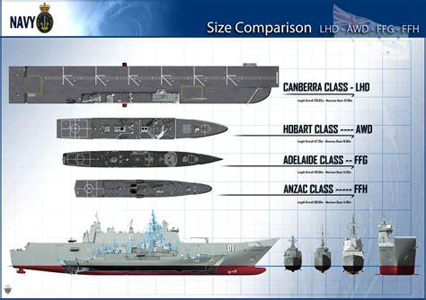I Big Size Navy hibious assault ship lhd royal australian navy