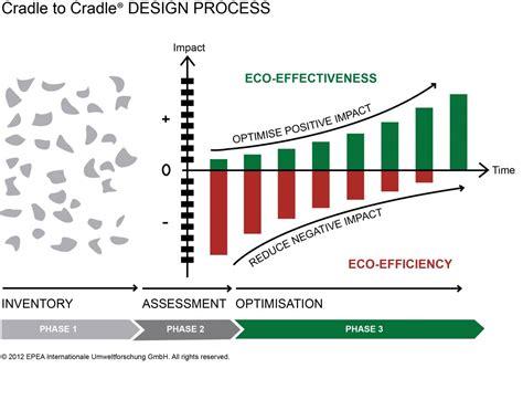 design of environmentally friendly processes c2c design concept braungart com