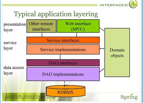 design application in java design what is a best practice tier structure of a java