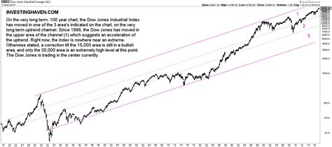 year chart 5 insights from the dow jones 100 year chart investing