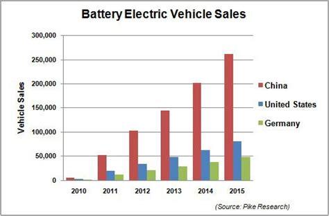Tesla Sales Usa Tesla S Best Prospects Might Be Outside America