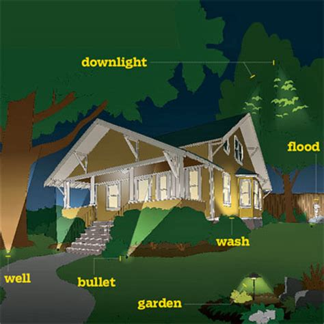 how to map out your plan all about landscape lighting