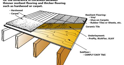 Luan Plywood Flooring Underlayment: Can I Use Luan Plywood