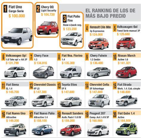 precio de autos los 20 autos m 225 s baratos del mercado argentino ambito com