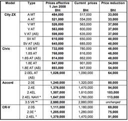 Honda Price List Honda Msx125 Price In Malaysi Autos Weblog