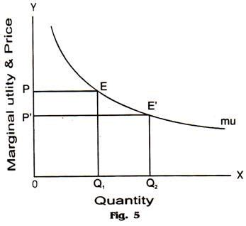 demand and marginal utility with law of demand and diminishing marginal utility with diagram