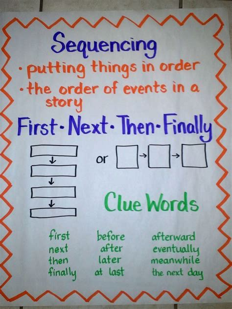 sequence of events flowchart sequencing anchor chart including two types of graphic