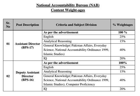 test pattern of nab nab jobs nts test 2018 online preparation syllabus paper