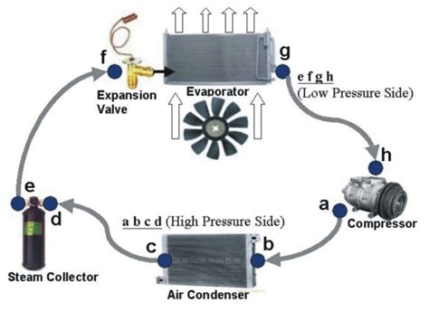 room air circulating fan definition mep site air conditioner working principle