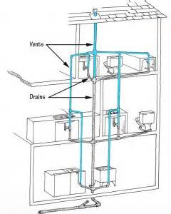 Second Floor Bathroom Plumbing Diagram Home Plumbing Systems