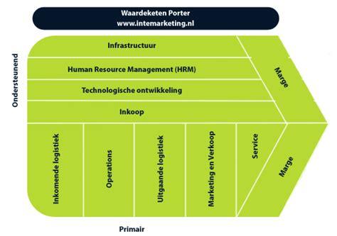 waardeketen porter intemarketing