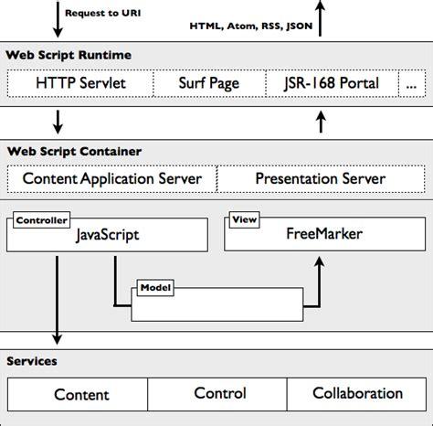 web design scripting tutorial creaci 243 n paso a paso de un webscript alfresco