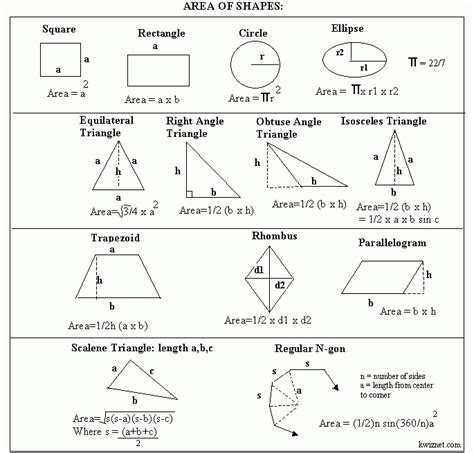 printable area formulas formula areas for 2 dimensional shapes geometry