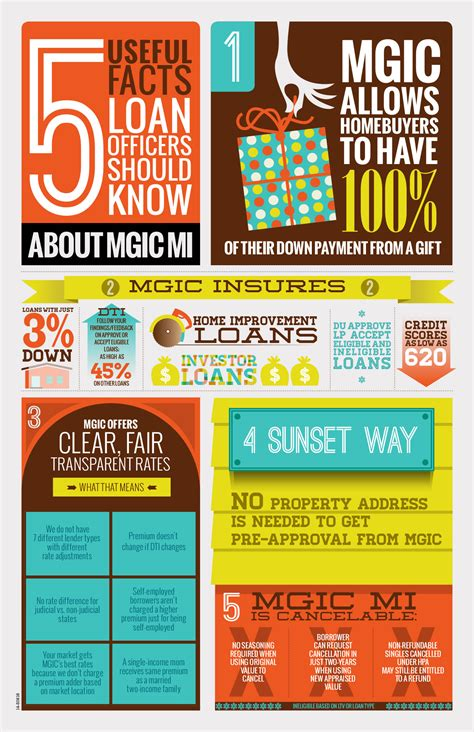 new year 2015 fast facts 5 fast facts about mgic infographic