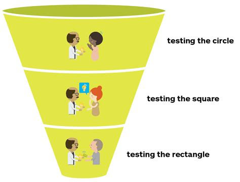 sle of z test for two sles roadmap to test your value proposition strategyzer