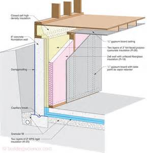exterior basement insulation this is the highest r value way to insulate a basement or