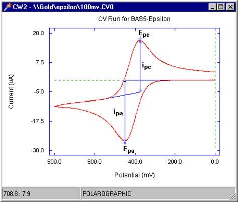 basi 174 cyclic voltammetry data analysis