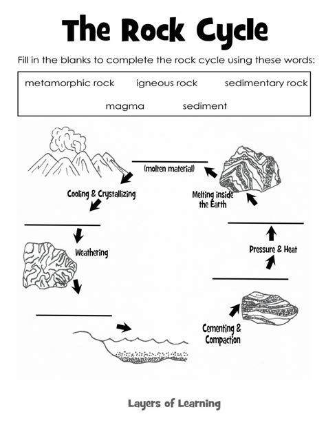 Rocks And Minerals Worksheets by The Rock Cycle Science Rocks Minerals