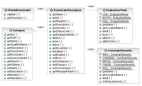 validation constraints pattern eclipse emf validation framework galileo overview of