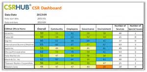 csrhub benchmark template csr ratings
