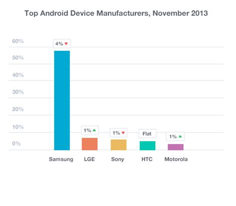 ios vs android market android vs ios market anuvrat info