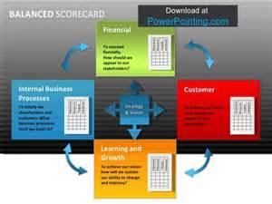 Balanced Scorecard Template Powerpoint by Powerpoint Balanced Scorecard