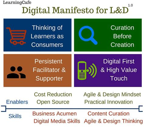 the digital manifesto principles and practices for orchestrating an it value chain books learningcafe digital manifesto for l d learningcafe