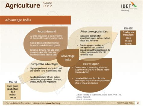 the agriculture manifesto ten key drivers that will shape agriculture in the next decade books agriculture sector in india agricultural development in