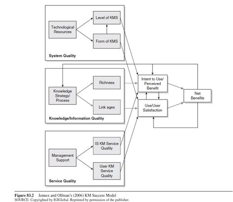 knowledge management research papers knowledge management research paper essayempire