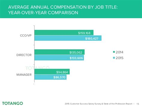2015 customer success salary state of the profession report