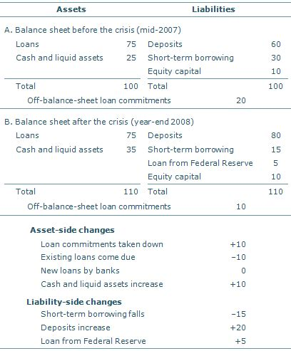 Letter Of Credit Balance Sheet Treatment federal reserve bank of san francisco research economic
