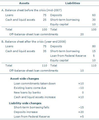 federal reserve bank of san francisco research economic research liquidity liquidity risk