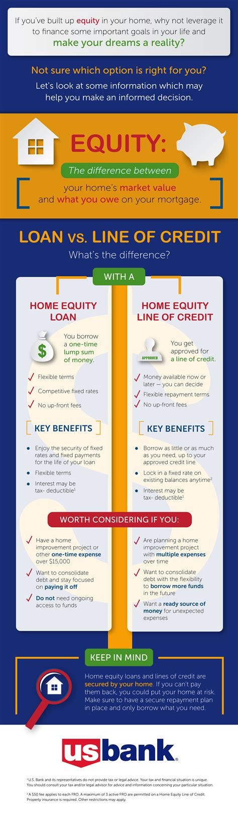 what s the difference between a home equity loan and line