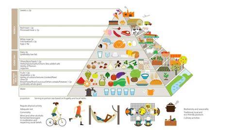 piramide alimentare aggiornata la piramide alimentare sostenibile della dieta