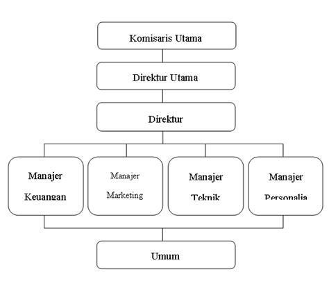 struktur organisasi pt graha andalan permai