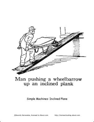 inclined plane coloring page simple machines coloring