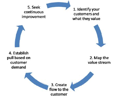 back to the basics 5 principles of lean continuous