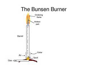 the bunsen burner laboratories